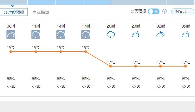 5月27日郑州天气