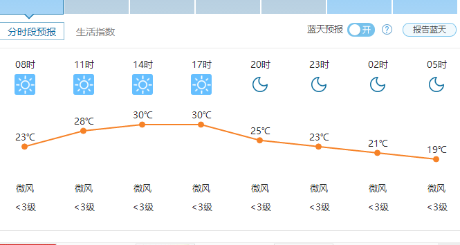 郑州天气5月29日
