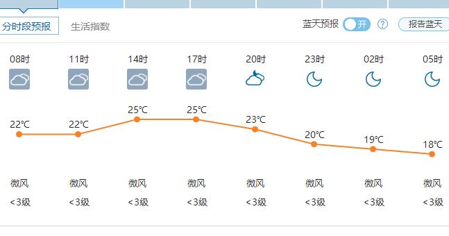 郑州6月3日天气——2016年