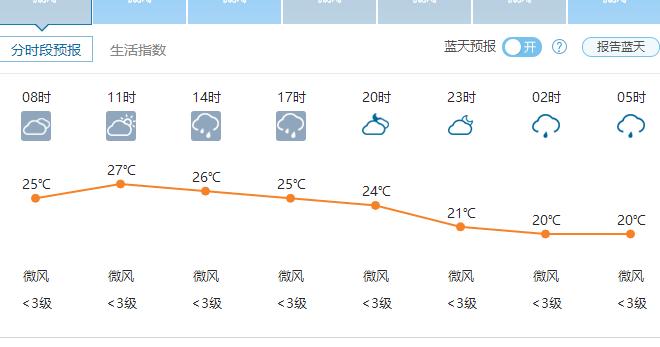 郑州6月7日天气-2016年
