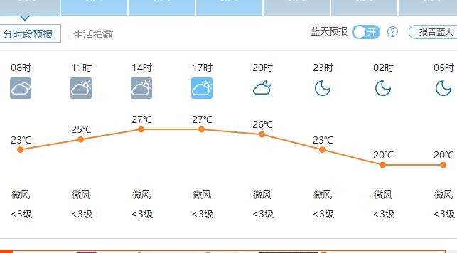 郑州天气6月15日——2016年