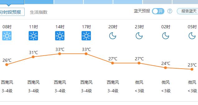 郑州天气6月16日——2016年