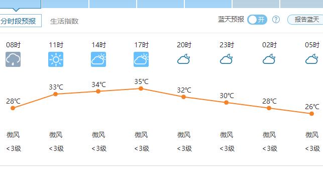 郑州天气6月20日——2016年