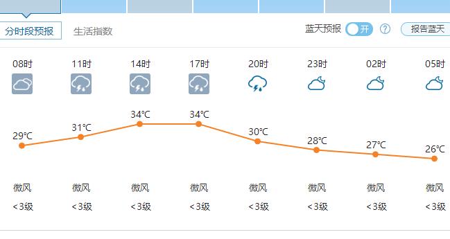 郑州天气6月21日——2016年