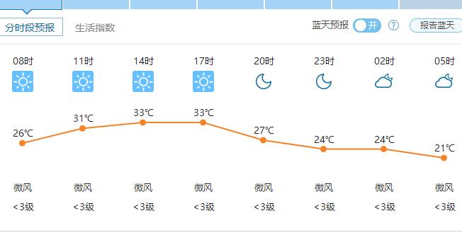 郑州天气6月25日——2016年