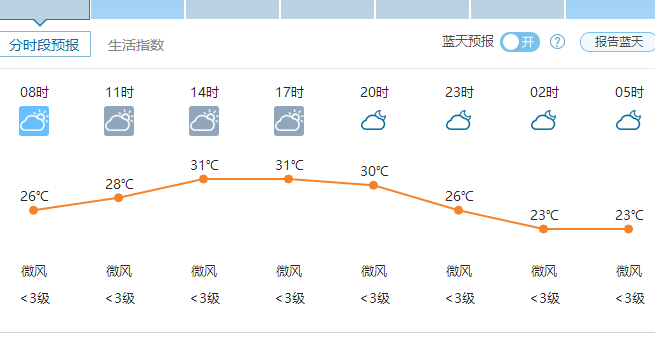 郑州天气7月3日——2016年