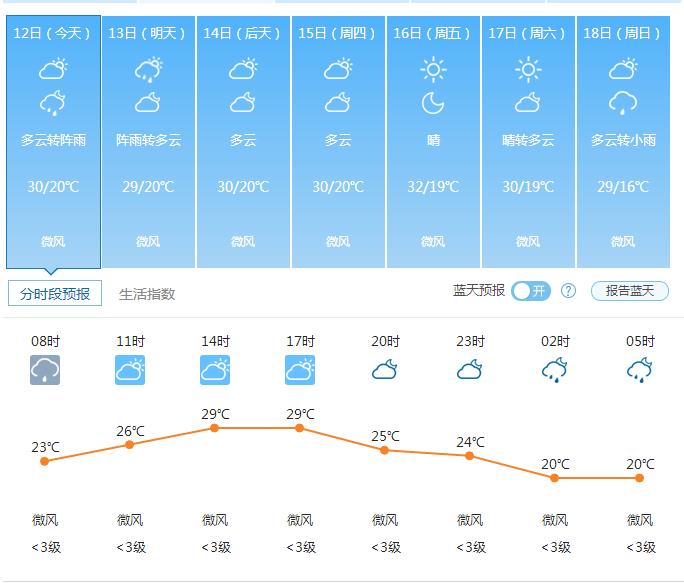 郑州天气——2016年09月12日