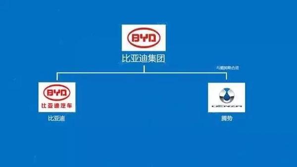 中国汽车品牌从属关系网